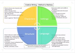 Creative Writing methodology for Primary School PSLE English by Home Tutors and ex-MOE Teachers
